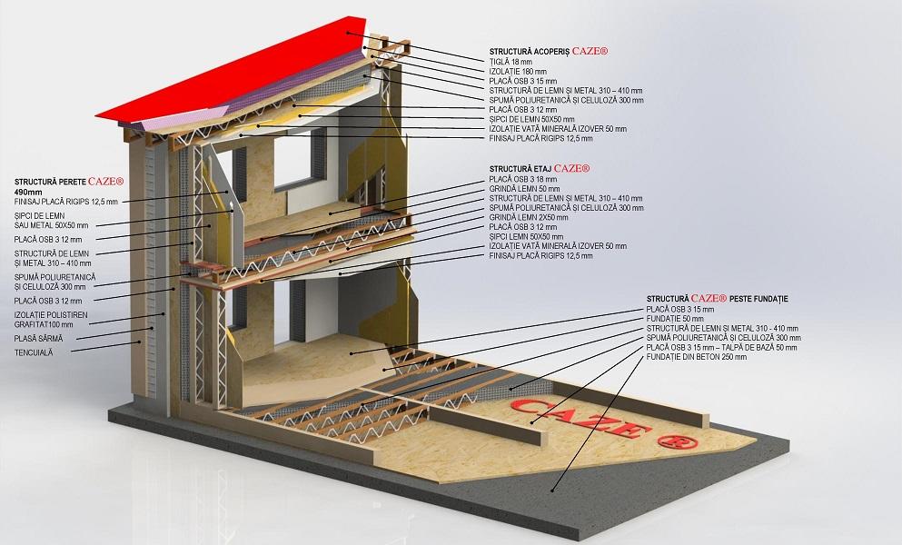 casa cu consum energetic zero