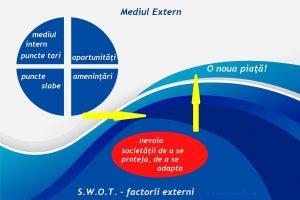 analiza swot factorii externi